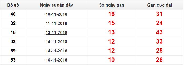 Chốt số dự đoán xsmb- xổ số miền bắc ngày 27-11-2018