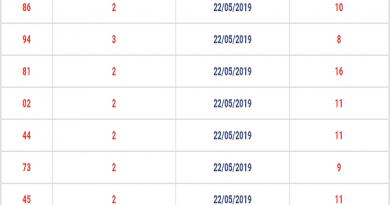 Nhận định và thống kê xsmb thứ 6 ngày 24/05/2019