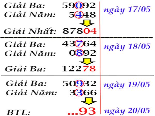 Tổng hợp phân tích kết quả xổ số miền bắc ngày 27/06 từ các chuyên gia