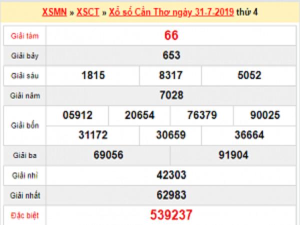 Phân tích KQXS Cần Thơ ngày 07/08 chính xác tuyệt đối
