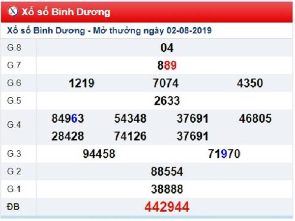 Thống kê kết quả xổ số bình dương ngày 09/08 chuẩn