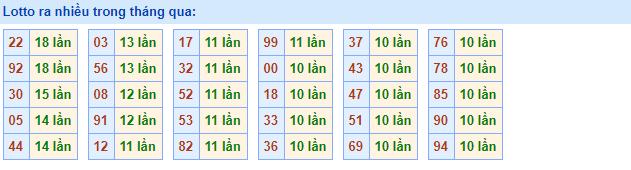 Dự đoán kết quả XSMB Vip ngày 14/08/2019