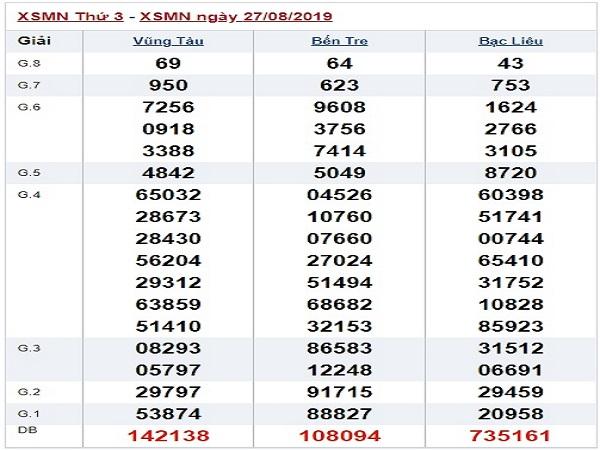 Thống kê KQXSMN ngày 03/09 từ các chuyên gia