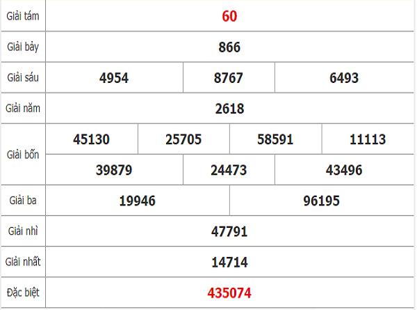 Thống kê KQXSNT ngày 27/12 hôm nay của các cao thủ