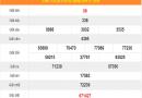 Thống kê xổ số Quảng Bình thứ 5 ngày 16/1/2020
