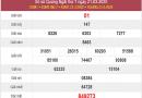 Thống kê XSQNG 28/3/2020, thống kê xổ số Quảng Ngãi hôm nay