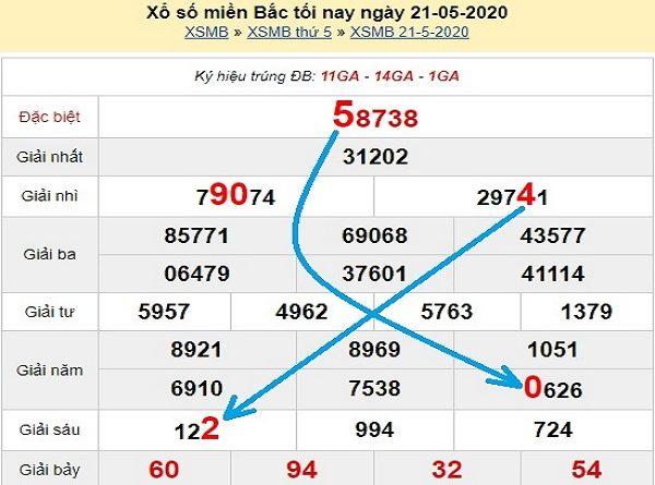 Bảng KQXSMB- Nhận định xổ số miền bắc ngày 22/05/2020