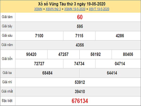 Phân tích XSVT 26/5/2020