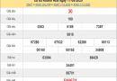 Bảng KQXSKH- Thống kê Xổ số khánh hòa thứ 4 ngày 03/06/2020