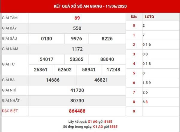 Phân tích KQXS An Giang thứ 5 ngày 18-6-2020