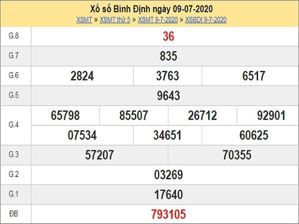 Nhận định XSBDI 16/7/2020
