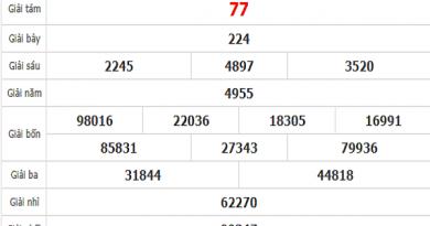 Bảng KQXSCT- Phân tích xổ số cần thơ ngày 15/07