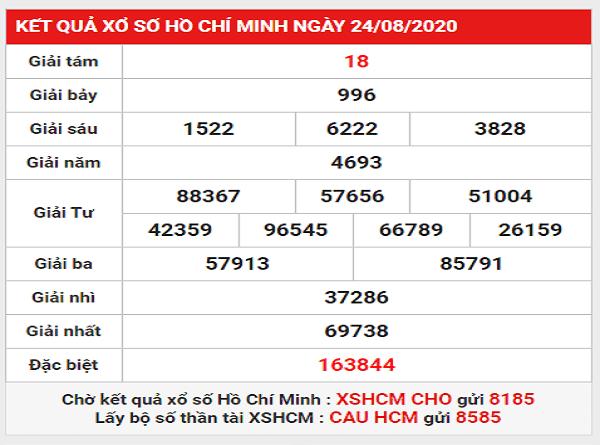 Dự đoán KQXSHCM- xổ số hồ chí minh ngày 29/08/2020 hôm nay