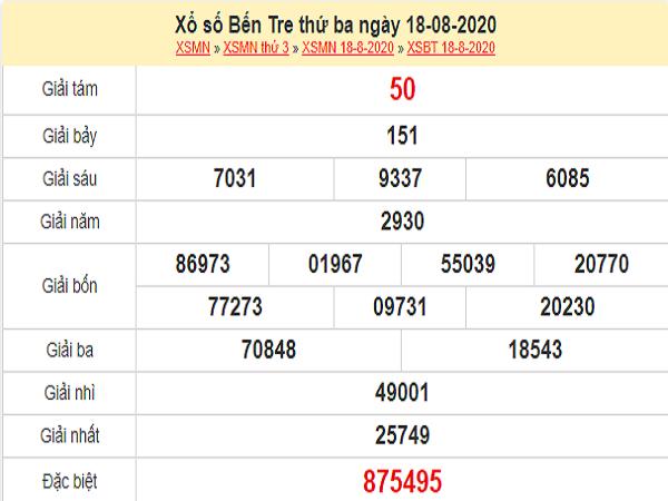 Dự đoán XSBT 25/8/2020