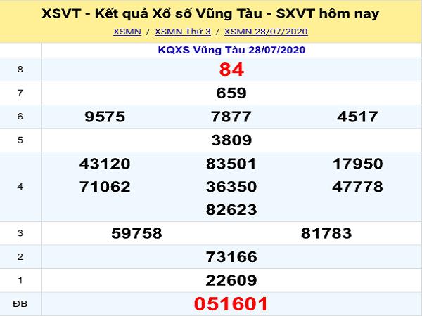Bảng KQXSVT-Nhận định xổ số vũng tàu ngày 04/08/2020