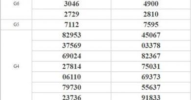 Phân tích KQXSMT 24/8/2020 chốt lô miền Trung cùng chuyên gia