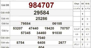 Tổng hợp thống kê KQXSBT- xổ số bến tre ngày 15/09/2020