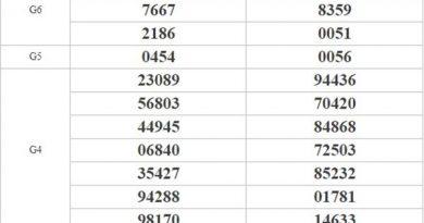 Phân tích KQXSMT 23/9/2020 chốt lô số đẹp miền Trung dễ trúng