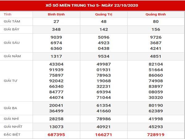 Thống kê kết quả xố xố Miền Trung thứ 5 ngày 29-10-2020