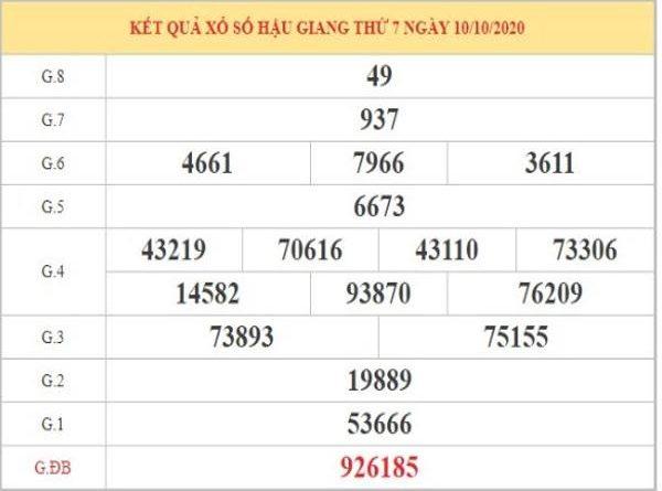 Thống kê XSHG ngày 17/10/2020 dựa trên KQXSHG kỳ trước