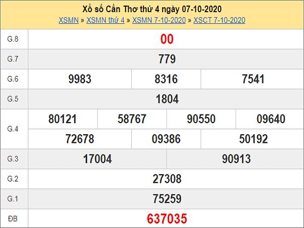 Dự đoán KQXSCT ngày 14/10/2020 - xổ số cần thơ thứ 4