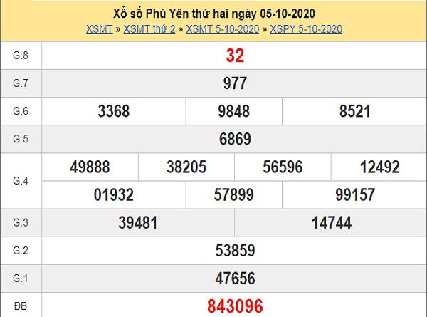 Nhận định KQXSPY ngày 12/10/2020- xổ số phú yên cụ thể
