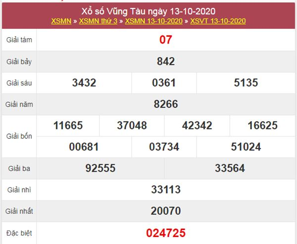 Nhận định KQXS Vũng Tàu 20/10/2020 chốt XSVT thứ 3