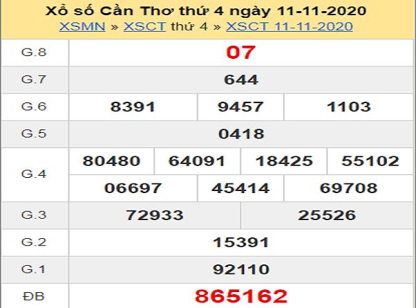 Phân tích XSCT ngày 18/11/2020- xổ số cần thơ cụ thể