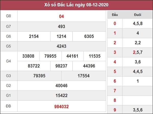 Dự đoán XSDLK 15/12/2020