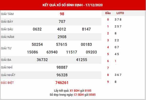 Thống kê XSBDH ngày 24/12/2020