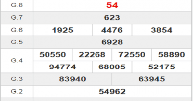 Tổng hợp phân tích XSLA ngày 05/12/2020- xổ số long an