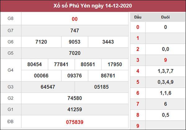 Nhận định KQXS Phú Yên 21/12/2020 chốt kết quả XSPY hôm nay
