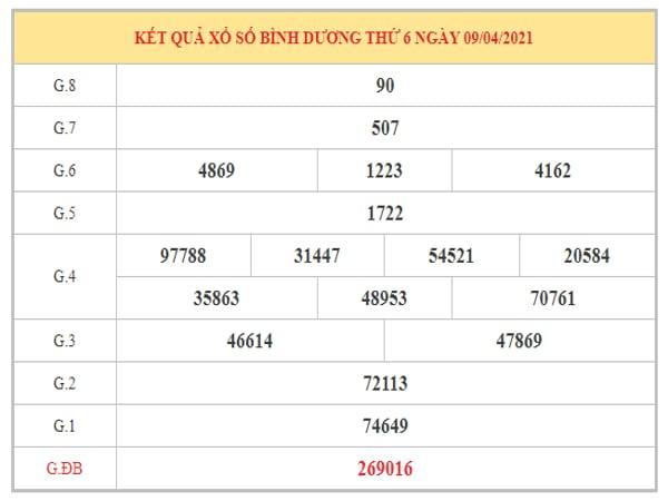 Nhận định KQXSBD ngày 16/4/2021 dựa trên kết quả kì trước