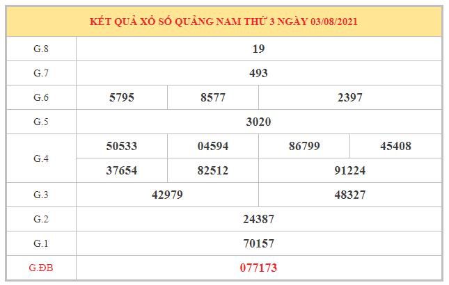 Dự đoán XSQNM ngày 10/8/2021 dựa trên kết quả kì trước