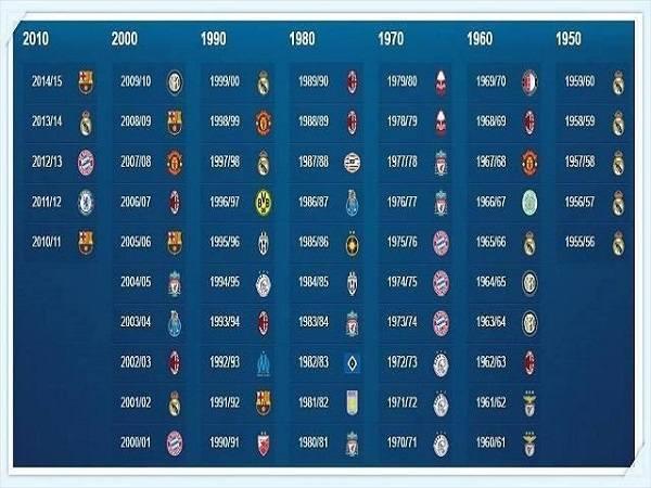 các đội vô địch euro